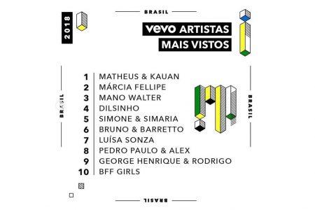 Matheus & Kauan, Márcia Fellipe, Simone & Simaria, Bruno & Barretto, Luísa Sonsa, Pedro Paulo & Alex e George Henrique & Rodrigo são os artistas mais vistos na Vevo em 2018